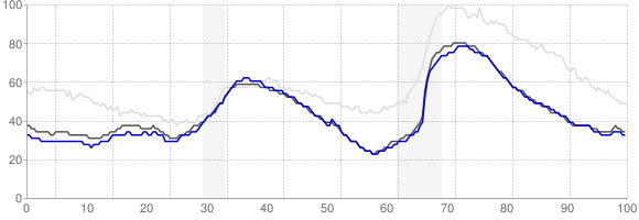 Unemployment Rate Trends - Salt Lake City, Utah